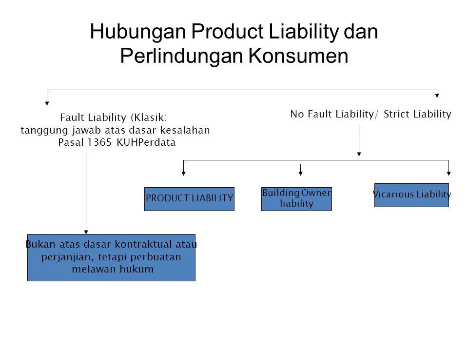 Hubungan Product Liability dan Perlindungan Konsumen Fault Liability (Klasik: tanggung jawab atas dasar kesalahan Pasal 1365 KUHPerdata No Fault Liabi
