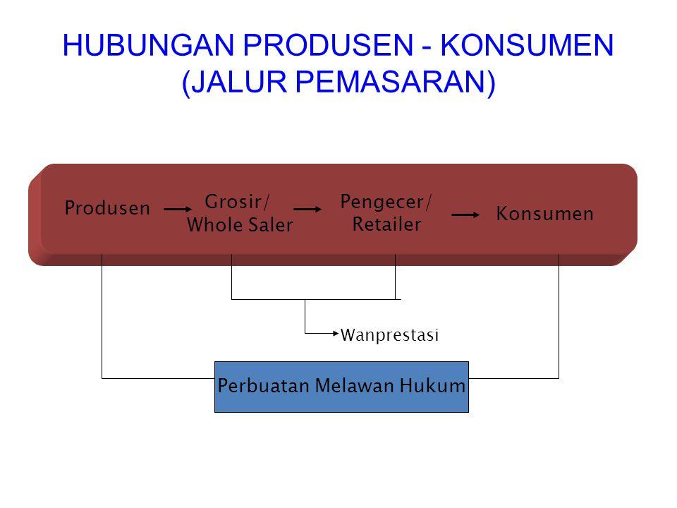 HUBUNGAN PRODUSEN - KONSUMEN (JALUR PEMASARAN) Produsen Grosir/ Whole Saler Pengecer/ Retailer Konsumen Wanprestasi Perbuatan Melawan Hukum