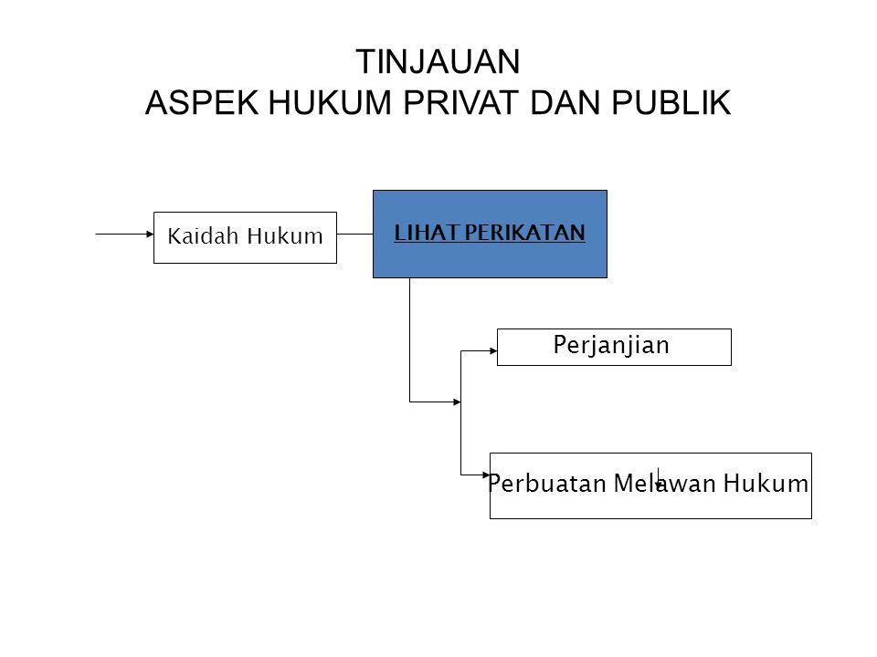 TINJAUAN ASPEK HUKUM PRIVAT DAN PUBLIK Kaidah Hukum LIHAT PERIKATAN Perjanjian Perbuatan Melawan Hukum
