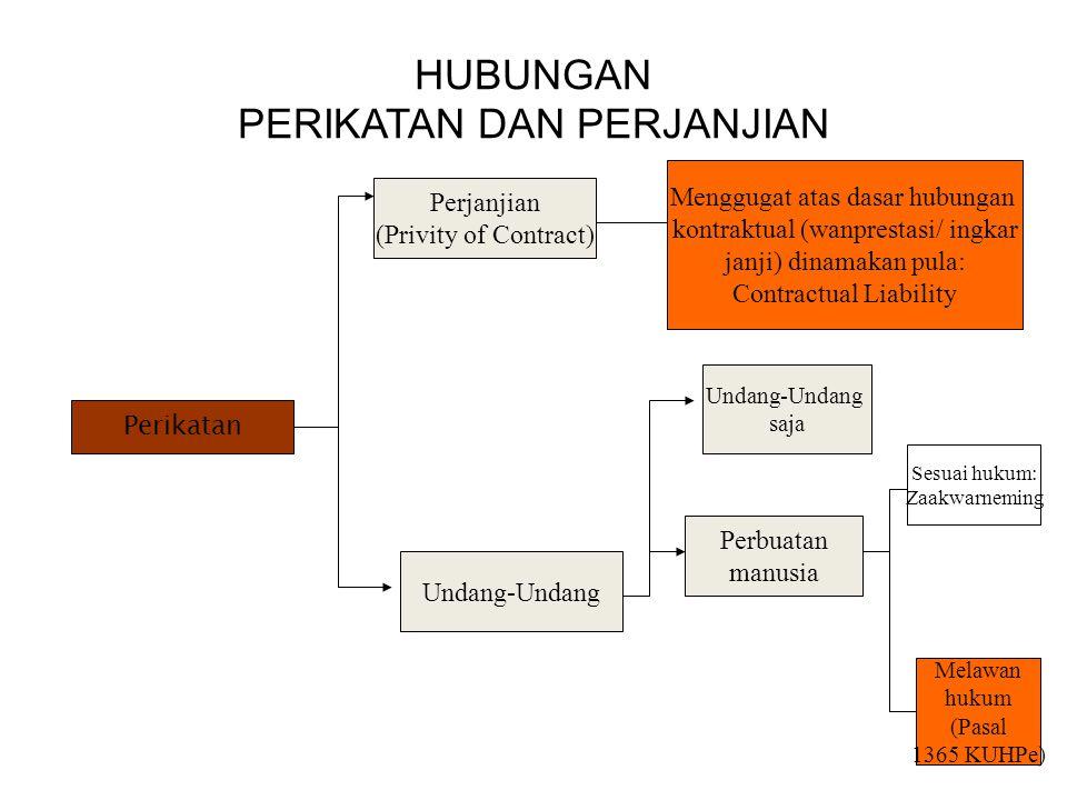 Aspek Hukum Privat: TINJAUAN ASPEK HUKUM PRIVAT DAN PUBLIK Asas Hukum Kaidah Hukum Asas Kebebasan Berkontrak (Pasal 1338 ayat 1) Asas Konsensualitas (Pasal 1320 ayat 1).