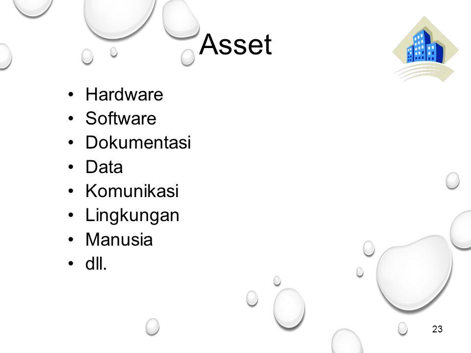 23 Asset Hardware Software Dokumentasi Data Komunikasi Lingkungan Manusia dll.