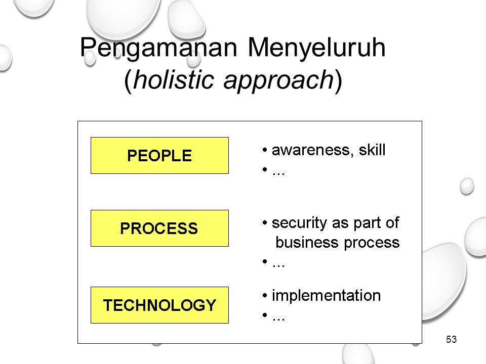 53 Pengamanan Menyeluruh (holistic approach)
