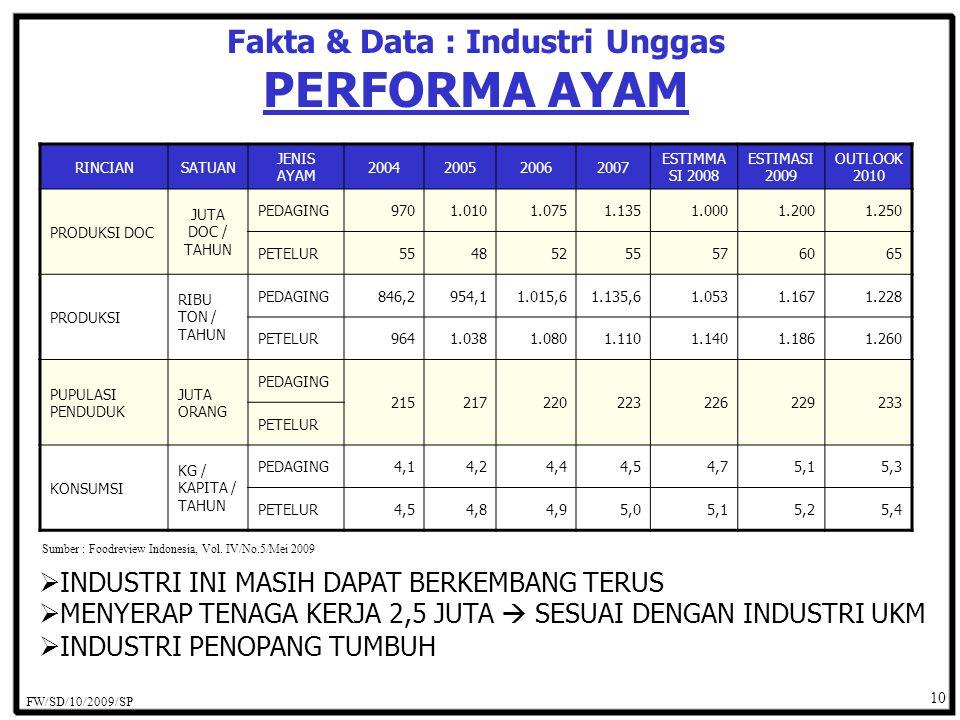 Fakta & Data : Industri Unggas PERFORMA AYAM RINCIANSATUAN JENIS AYAM 2004200520062007 ESTIMMA SI 2008 ESTIMASI 2009 OUTLOOK 2010 PRODUKSI DOC JUTA DOC / TAHUN PEDAGING9701.0101.0751.1351.0001.2001.250 PETELUR55485255576065 PRODUKSI RIBU TON / TAHUN PEDAGING846,2954,11.015,61.135,61.0531.1671.228 PETELUR9641.0381.0801.1101.1401.1861.260 PUPULASI PENDUDUK JUTA ORANG PEDAGING 215217220223226229233 PETELUR KONSUMSI KG / KAPITA / TAHUN PEDAGING4,14,24,44,54,75,15,3 PETELUR4,54,84,95,05,15,25,4 Sumber : Foodreview Indonesia, Vol.