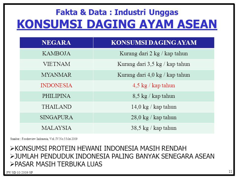 Fakta & Data : Industri Unggas KONSUMSI DAGING AYAM ASEAN Sumber : Foodreview Indonesia, Vol.