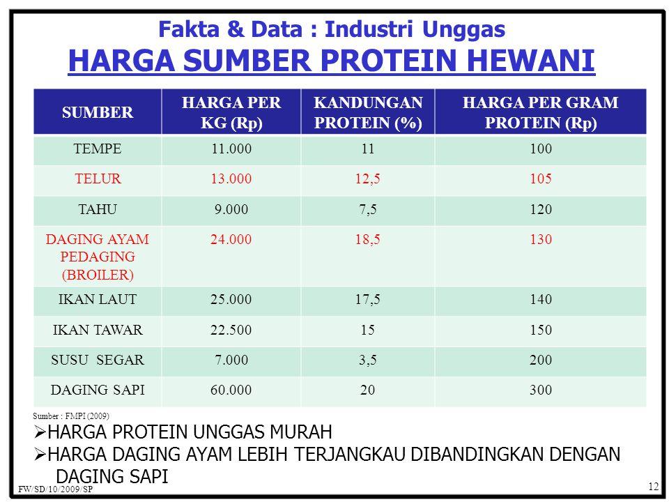Fakta & Data : Industri Unggas HARGA SUMBER PROTEIN HEWANI Sumber : FMPI (2009) SUMBER HARGA PER KG (Rp) KANDUNGAN PROTEIN (%) HARGA PER GRAM PROTEIN (Rp) TEMPE11.00011100 TELUR13.00012,5105 TAHU9.0007,5120 DAGING AYAM PEDAGING (BROILER) 24.00018,5130 IKAN LAUT25.00017,5140 IKAN TAWAR22.50015150 SUSU SEGAR7.0003,5200 DAGING SAPI60.00020300 FW/SD/10/2009/SP 12  HARGA PROTEIN UNGGAS MURAH  HARGA DAGING AYAM LEBIH TERJANGKAU DIBANDINGKAN DENGAN DAGING SAPI