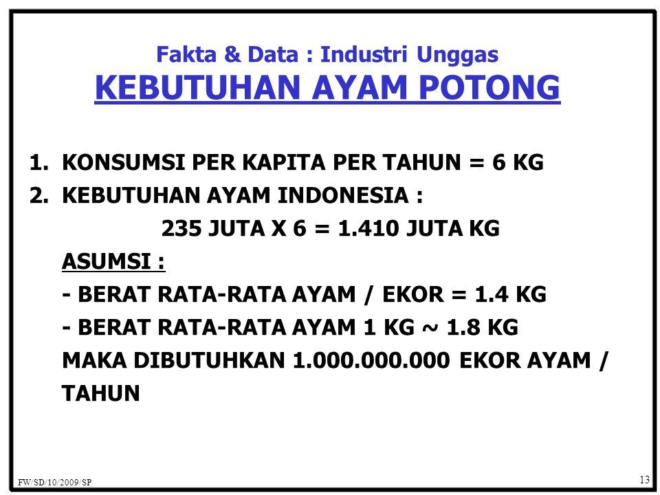 13 Fakta & Data : Industri Unggas KEBUTUHAN AYAM POTONG 1.KONSUMSI PER KAPITA PER TAHUN = 6 KG 2.KEBUTUHAN AYAM INDONESIA : 235 JUTA X 6 = 1.410 JUTA KG ASUMSI : - BERAT RATA-RATA AYAM / EKOR = 1.4 KG - BERAT RATA-RATA AYAM 1 KG ~ 1.8 KG MAKA DIBUTUHKAN 1.000.000.000 EKOR AYAM / TAHUN FW/SD/10/2009/SP