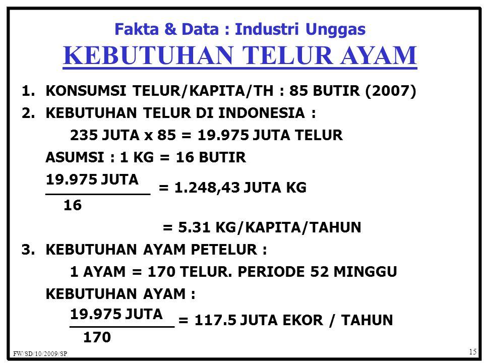 15 Fakta & Data : Industri Unggas KEBUTUHAN TELUR AYAM 1.KONSUMSI TELUR/KAPITA/TH : 85 BUTIR (2007) 2.KEBUTUHAN TELUR DI INDONESIA : 235 JUTA x 85 = 19.975 JUTA TELUR ASUMSI : 1 KG = 16 BUTIR 19.975 JUTA ___________ = 1.248,43 JUTA KG 16 = 5.31 KG/KAPITA/TAHUN 3.KEBUTUHAN AYAM PETELUR : 1 AYAM = 170 TELUR.