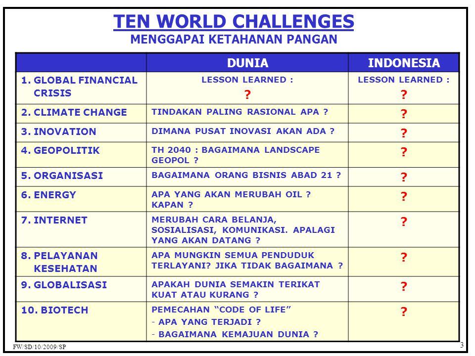 14 Fakta & Data : Industri Unggas KONTROL KESEIMBANGAN 1.SUPPLY DOC INDONESIA 25 JUTA / MINGGU.
