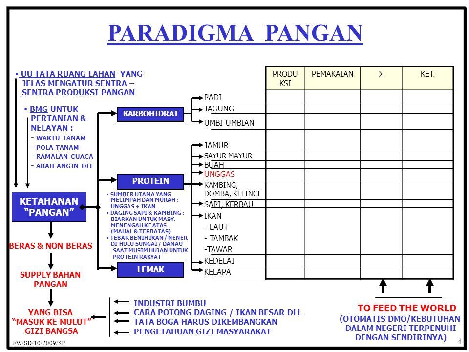 PARADIGMA PANGAN 4 PRODU KSI PEMAKAIAN∑KET.