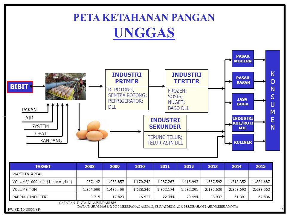 Ada 1.193.373 industri pangan, terdiri : 6.110 skala besar / medium, 69.352 kecil & 1.117.911 rumah tangga dg total tenaga kerja : 3,4 juta pekerja MNC / Asing telah masuk ke Industri pangan, ritel modern, Fast Food, Hotel, Restoran, Lewat JV, Lisensi & Franchise Ada 11.461 hotel di Indonesia (2006): 1.057 star hotel : 303 (1-star), 241 (2-star), 265 (3-star), 165 (4-star) & 83 (5-star) Hotels : JW Mariott, Intercon, Ritz Carlton, Mercure, Ibis, Novotel, Shangrila, Hyatt, Melia, Le Meridien, Kempinski dll Restoran & food servis al : Mc Donald's, Pizza Hut, KFC, A&W, Burger King, Sizzler, Wendy's, Tony Roma's, Dunkin Donuts, J.Co, Bread Talk, Krispy Kreme, Starbucks, Dome, Exellso, Hard Rock Café, Hokben, Jeslyn Cake, Mon Ami dll.