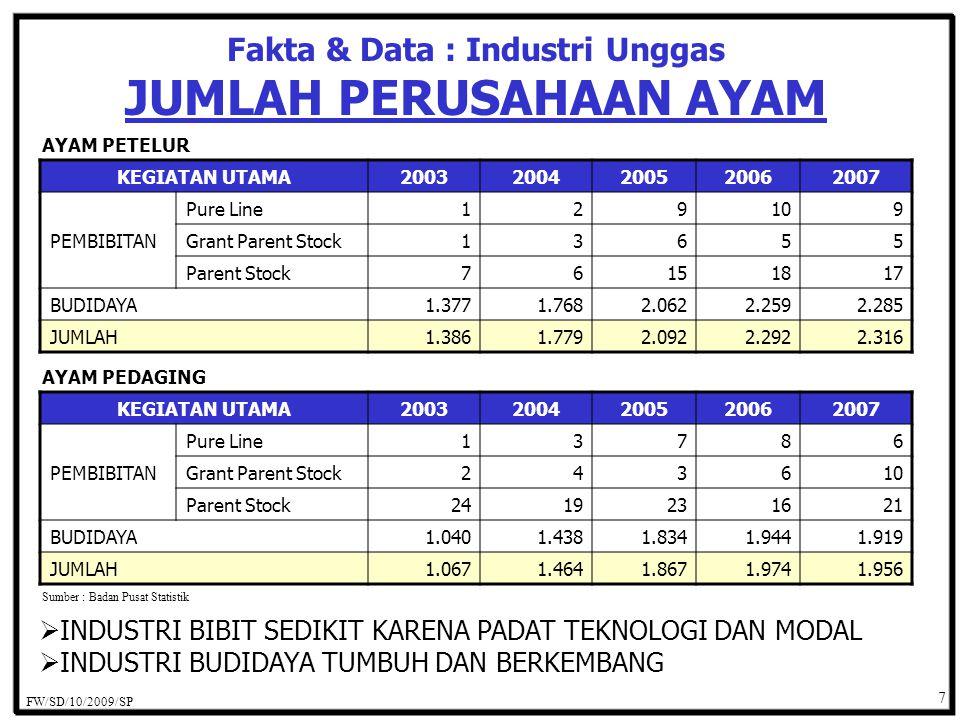 Fakta & Data : Industri Unggas JUMLAH PETERNAKAN UNGGAS JENIS USAHA20032004200520062007 PT / CV / FIRMA 8287106163222 B U M N00100 KOPERASI171925 33 PERORANGAN1.9512.6173.2483.2892.710 LAINNYA4395646188421.385 JUMLAH2.4893.2873.9984.3194.350 Sumber : Badan Pusat Statistik PMA37898 PMDN170183191157 LAINNYA2.3163.0973.7994.1534.185 FW/SD/10/2009/SP 8  JENIS USAHA / BADAN HUKUM BERAGAM  TERBANYAK USAHA PERORANGAN  SEJALAN DENGAN UKM DAN PROGRAM EKONOMI DOMESTIK