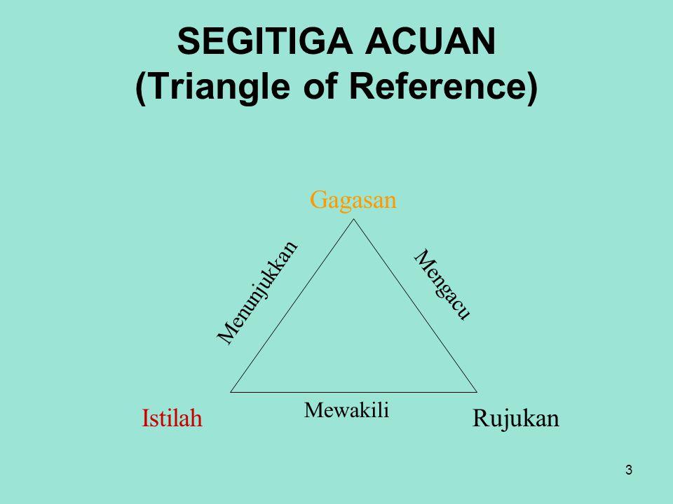 3 SEGITIGA ACUAN (Triangle of Reference) Gagasan IstilahRujukan Menunjukkan Mewakili Mengacu