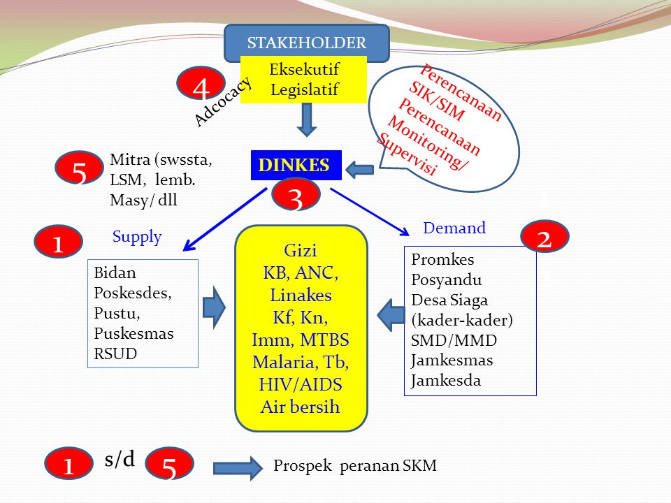 Gizi KB, ANC, Linakes Kf, Kn, Imm, MTBS Malaria, Tb, HIV/AIDS Air bersih Supply Demand Bidan Poskesdes, Pustu, Puskesmas RSUD Promkes Posyandu Desa Siaga (kader-kader) SMD/MMD Jamkesmas Jamkesda DINKES STAKEHOLDER Eksekutif Legislatif Adcocacy 1 122122 3 4 Mitra (swssta, LSM, lemb.