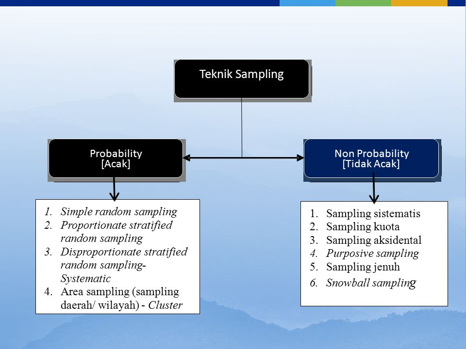 Teknik Sampling Probability [Acak] Non Probability [Tidak Acak] 1. Simple random sampling 2. Proportionate stratified random sampling 3. Disproportion