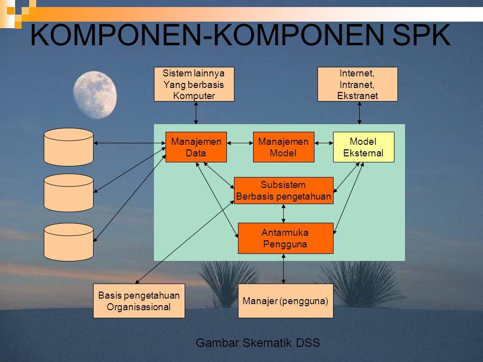 KOMPONEN-KOMPONEN SPK Manajemen Data Manajemen Model Eksternal Subsistem Berbasis pengetahuan Antarmuka Pengguna Sistem lainnya Yang berbasis Komputer Internet, Intranet, Ekstranet Basis pengetahuan Organisasional Manajer (pengguna) Gambar Skematik DSS