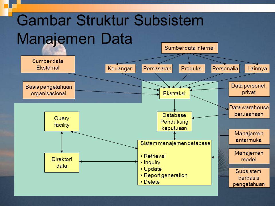 Gambar Struktur Subsistem Manajemen Data Sumber data internal KeuanganPemasaranProduksiPersonaliaLainnya Ekstraksi Sumber data Eksternal Basis pengeta