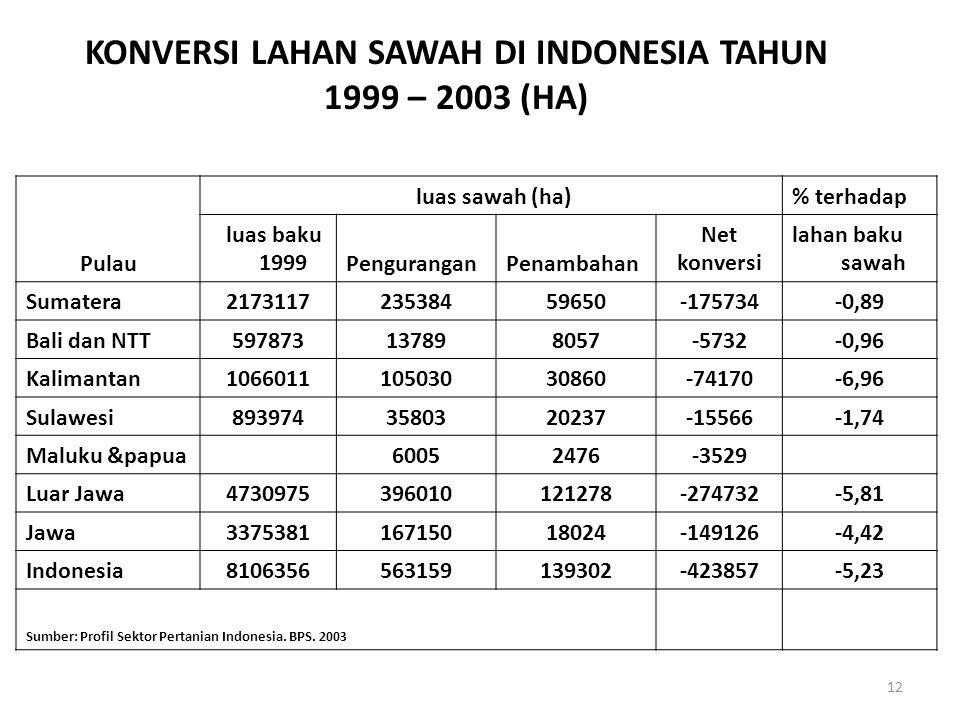 KONVERSI LAHAN SAWAH DI INDONESIA TAHUN 1999 – 2003 (HA) Pulau luas sawah (ha)% terhadap luas baku 1999PenguranganPenambahan Net konversi lahan baku sawah Sumatera217311723538459650-175734-0,89 Bali dan NTT597873137898057-5732-0,96 Kalimantan106601110503030860-74170-6,96 Sulawesi8939743580320237-15566-1,74 Maluku &papua60052476-3529 Luar Jawa4730975396010121278-274732-5,81 Jawa337538116715018024-149126-4,42 Indonesia8106356563159139302-423857-5,23 Sumber: Profil Sektor Pertanian Indonesia.