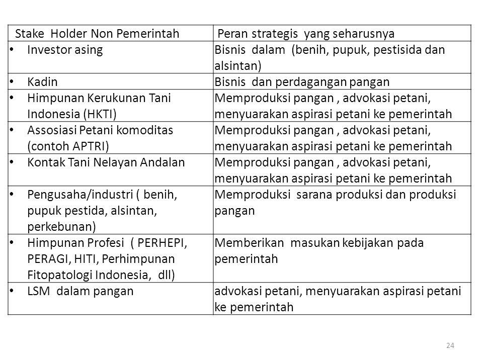 Stake Holder Non Pemerintah Peran strategis yang seharusnya Investor asingBisnis dalam (benih, pupuk, pestisida dan alsintan) KadinBisnis dan perdagangan pangan Himpunan Kerukunan Tani Indonesia (HKTI) Memproduksi pangan, advokasi petani, menyuarakan aspirasi petani ke pemerintah Assosiasi Petani komoditas (contoh APTRI) Memproduksi pangan, advokasi petani, menyuarakan aspirasi petani ke pemerintah Kontak Tani Nelayan AndalanMemproduksi pangan, advokasi petani, menyuarakan aspirasi petani ke pemerintah Pengusaha/industri ( benih, pupuk pestida, alsintan, perkebunan) Memproduksi sarana produksi dan produksi pangan Himpunan Profesi ( PERHEPI, PERAGI, HITI, Perhimpunan Fitopatologi Indonesia, dll) Memberikan masukan kebijakan pada pemerintah LSM dalam panganadvokasi petani, menyuarakan aspirasi petani ke pemerintah 24