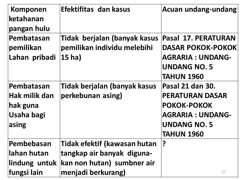 Komponen ketahanan pangan hulu Efektifitas dan kasusAcuan undang-undang Pembatasan pemilikan Lahan pribadi Tidak berjalan (banyak kasus pemilikan individu melebihi 15 ha) Pasal 17.