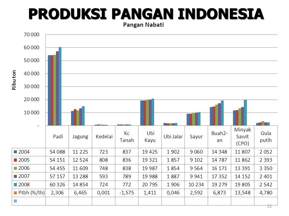 PRODUKSI PANGAN INDONESIA 32