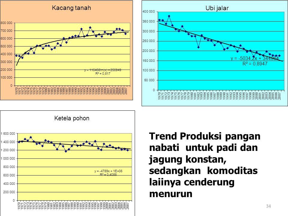 Trend Produksi pangan nabati untuk padi dan jagung konstan, sedangkan komoditas laiinya cenderung menurun 34