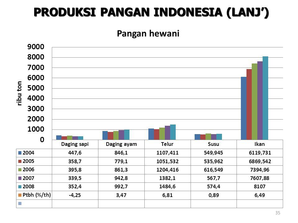 PRODUKSI PANGAN INDONESIA (LANJ') 35