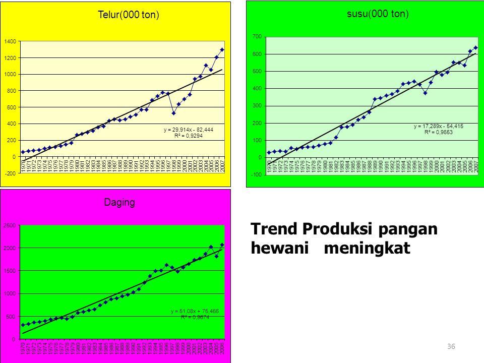 Trend Produksi pangan hewani meningkat 36