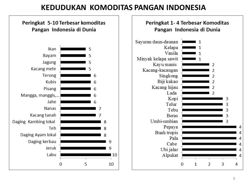 KEDUDUKAN KOMODITAS PANGAN INDONESIA 9