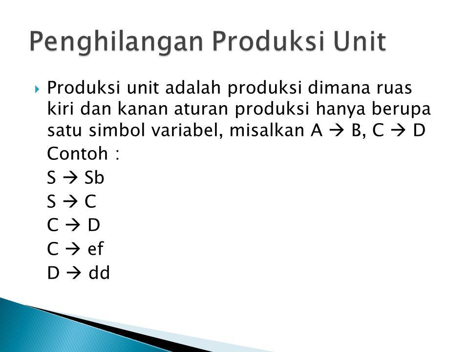  Produksi unit adalah produksi dimana ruas kiri dan kanan aturan produksi hanya berupa satu simbol variabel, misalkan A  B, C  D Contoh : S  Sb S  C C  D C  ef D  dd