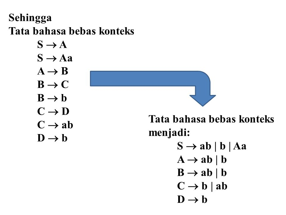 Sehingga Tata bahasa bebas konteks S  A S  Aa A  B B  C B  b C  D C  ab D  b Tata bahasa bebas konteks menjadi: S  ab | b | Aa A  ab | b B 