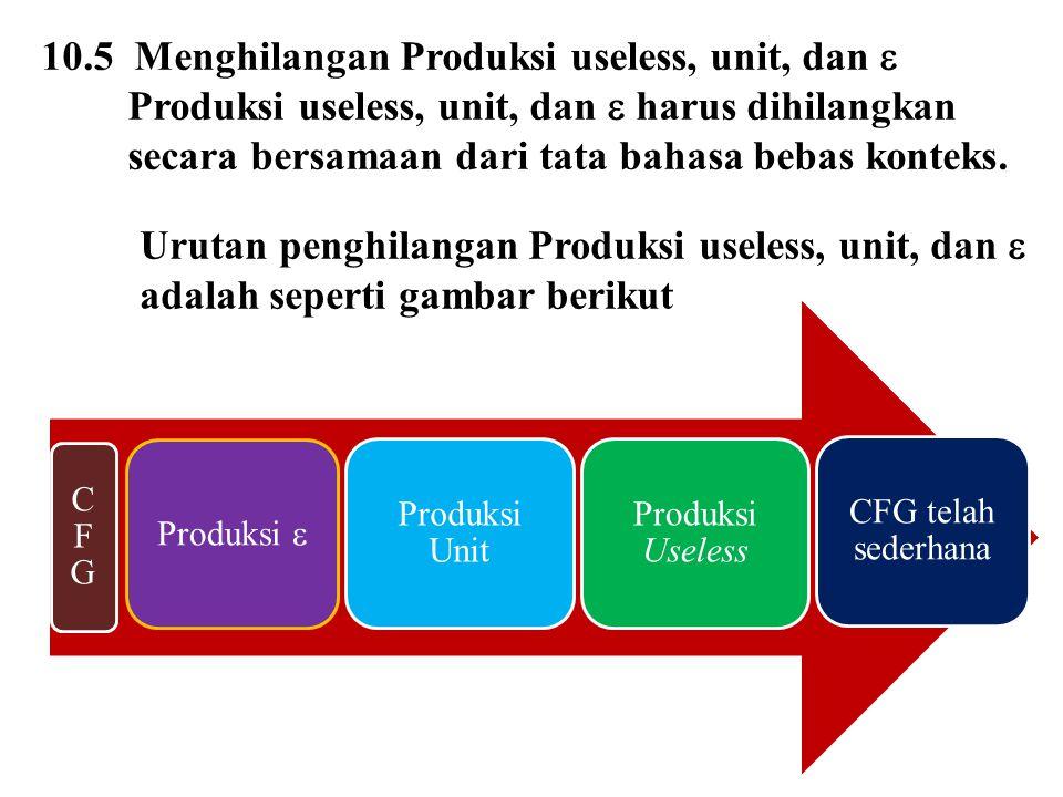 10.5 Menghilangan Produksi useless, unit, dan  Produksi useless, unit, dan  harus dihilangkan secara bersamaan dari tata bahasa bebas konteks. CFGCF