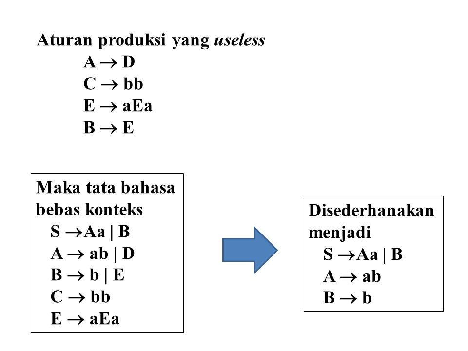 Aturan produksi yang useless A  D C  bb E  aEa B  E Maka tata bahasa bebas konteks S  Aa | B A  ab | D B  b | E C  bb E  aEa Disederhanakan m