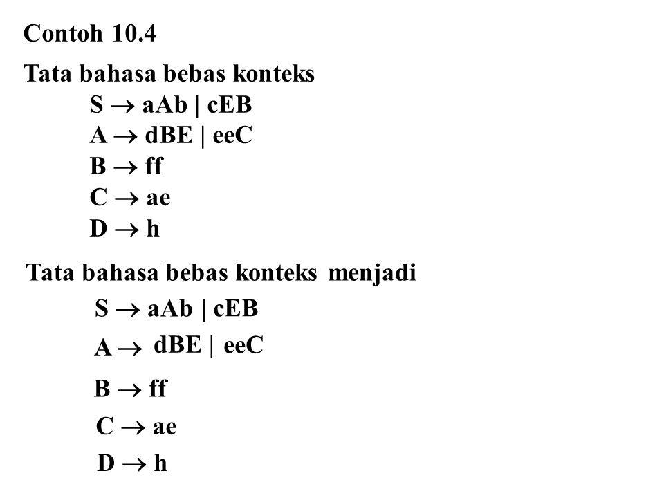 Contoh 10.4 Tata bahasa bebas konteks S  aAb | cEB A  dBE | eeC B  ff C  ae D  h Tata bahasa bebas konteks menjadi | cEB S  aAb B  ff C  ae D