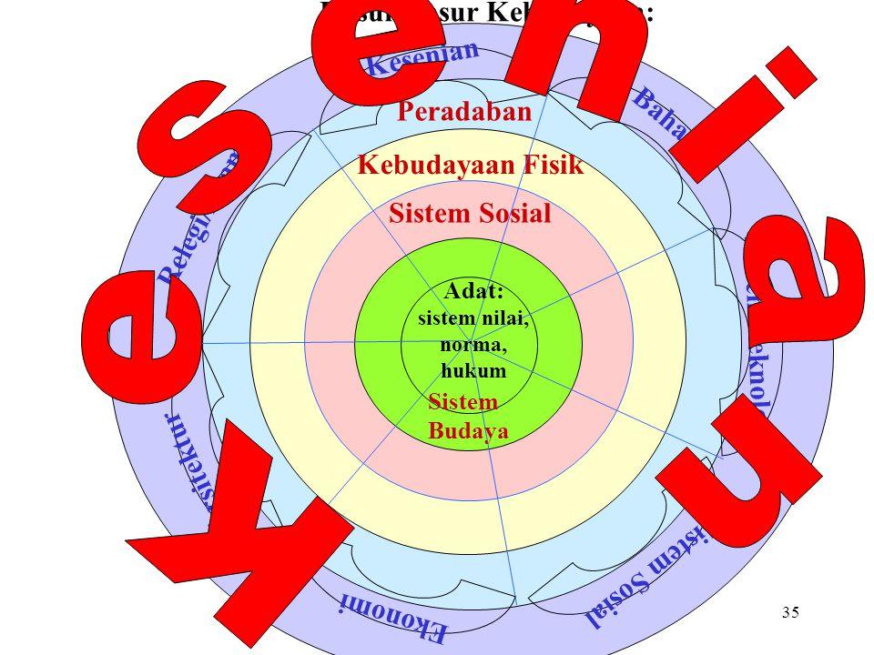 34 Sistem Budaya Sistem Sosial Kebudayaan Fisik Manifestasi Kebudayaan: Prof. Koentjaraningrat Ide: tatwa/filsafat, norma, konsep, gagasan, aturan, pa