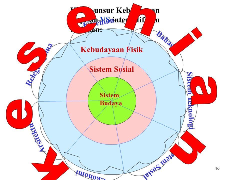 45 4. Diversitas paradigma kebudayaan Dr. I Nyoman Sedana: Theatrical approach to the Established Cultural Paradigms. Pendekatan Teatrikal terhadap pa
