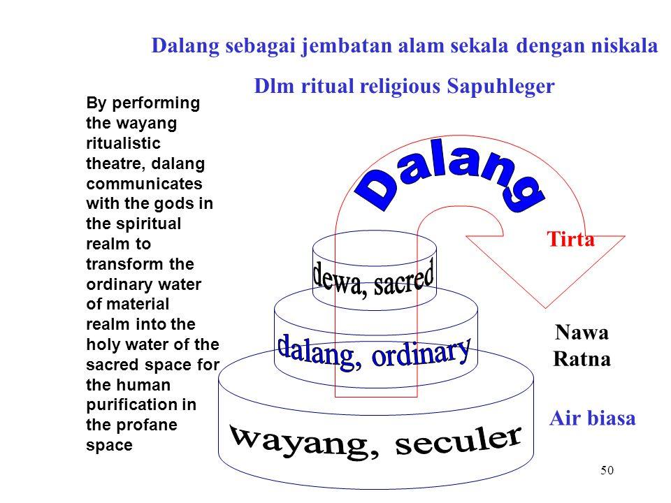 49 Manifestasi Kebudayaan dari sub unsur wayang kulit: Dalang sebagai jembatan alamsekala dengan niskala