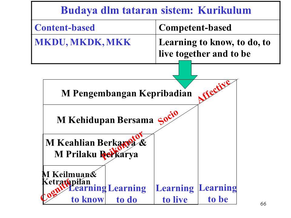 65 Budaya dlm tataran sistem: Kurikulum Content-basedCompetent-based MKDU, MKDK, MKKLearning to know, to do, to live together and to be MKK Instrument