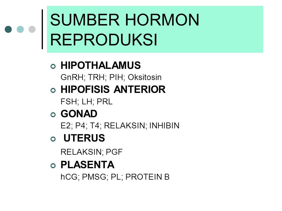 SUMBER HORMON REPRODUKSI HIPOTHALAMUS GnRH; TRH; PIH; Oksitosin HIPOFISIS ANTERIOR FSH; LH; PRL GONAD E2; P4; T4; RELAKSIN; INHIBIN UTERUS RELAKSIN; PGF PLASENTA hCG; PMSG; PL; PROTEIN B