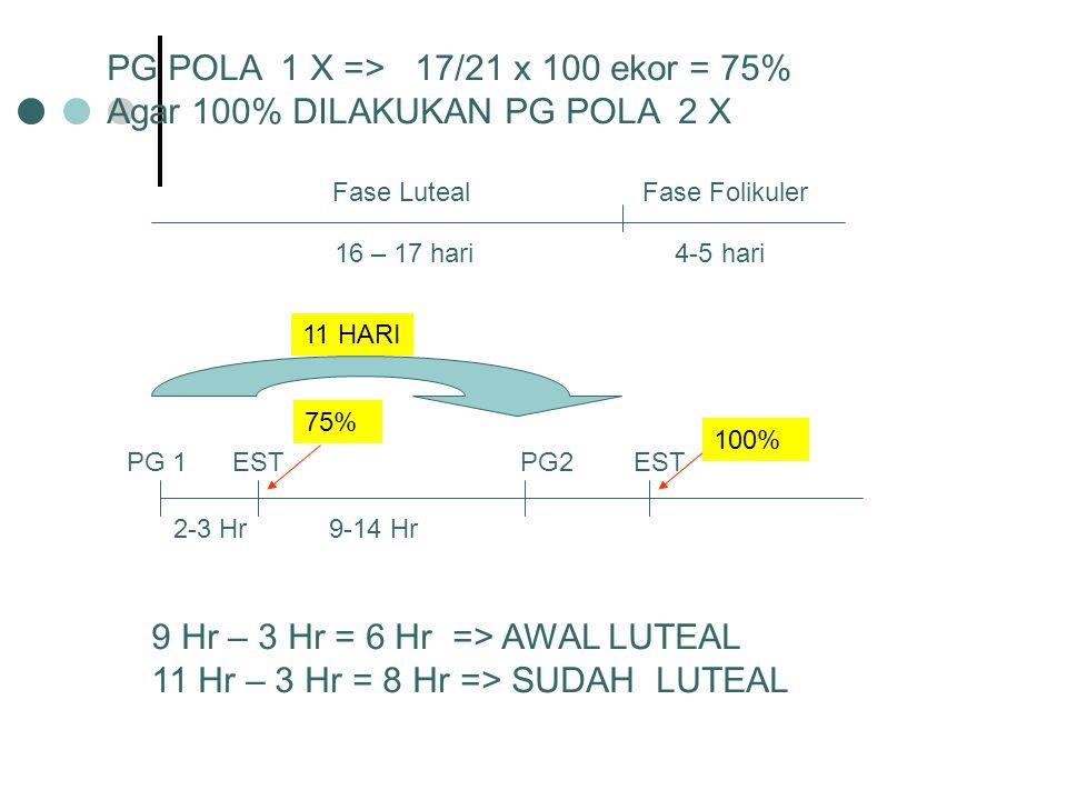 Fase Luteal Fase Folikuler 16 – 17 hari 4-5 hari PG POLA 1 X => 17/21 x 100 ekor = 75% Agar 100% DILAKUKAN PG POLA 2 X PG 1 EST PG2 EST 2-3 Hr 9-14 Hr 75% 100% 9 Hr – 3 Hr = 6 Hr => AWAL LUTEAL 11 Hr – 3 Hr = 8 Hr => SUDAH LUTEAL 11 HARI