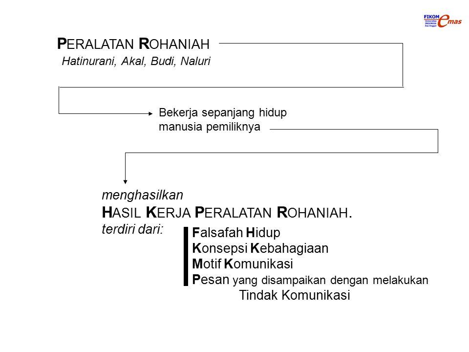 P ERALATAN R OHANIAH Hatinurani, Akal, Budi, Naluri Bekerja sepanjang hidup manusia pemiliknya menghasilkan H ASIL K ERJA P ERALATAN R OHANIAH.