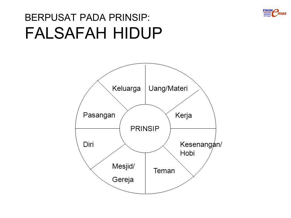 BERPUSAT PADA PRINSIP: FALSAFAH HIDUP PRINSIP Uang/Materi Kerja Kesenangan/ Hobi Keluarga Pasangan Diri Mesjid/ Gereja Teman