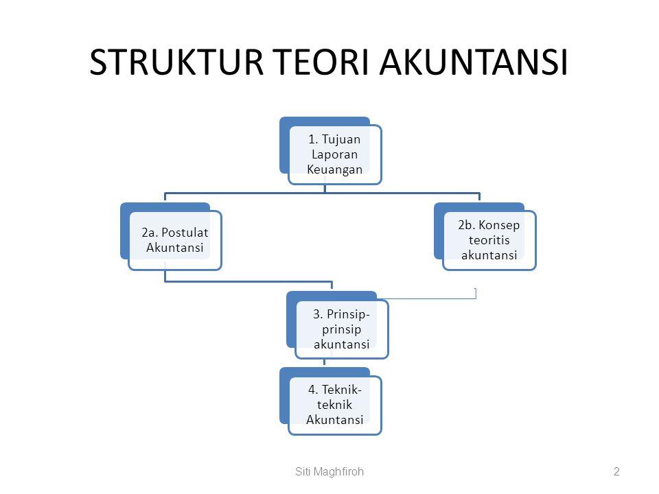 STRUKTUR TEORI AKUNTANSI 1.Tujuan Laporan Keuangan 2a.