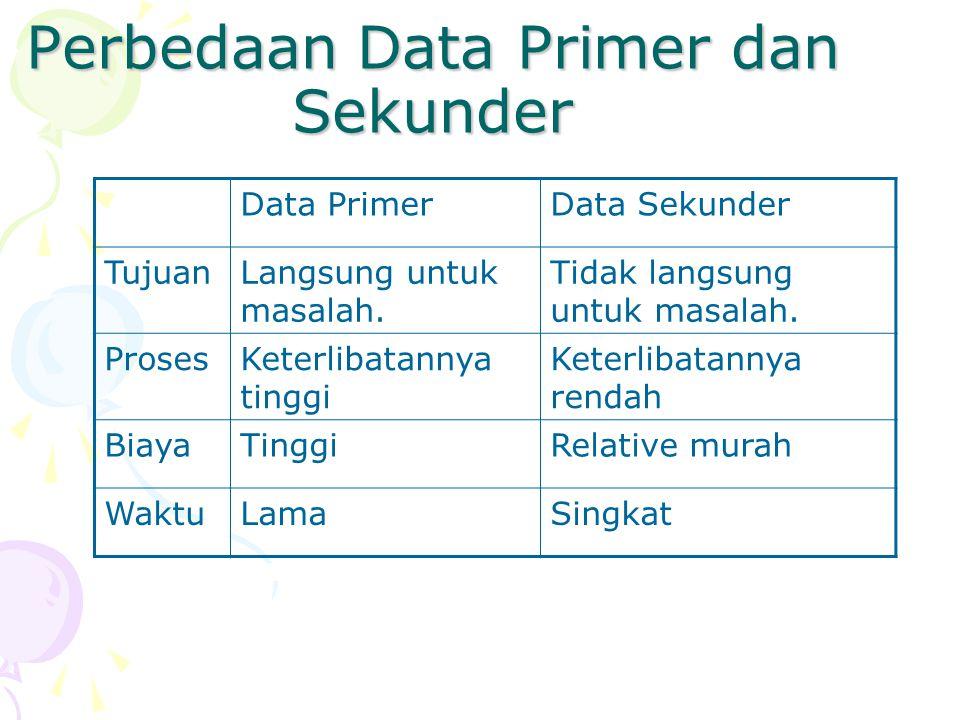 Perbedaan Data Primer dan Sekunder Data PrimerData Sekunder TujuanLangsung untuk masalah. Tidak langsung untuk masalah. ProsesKeterlibatannya tinggi K