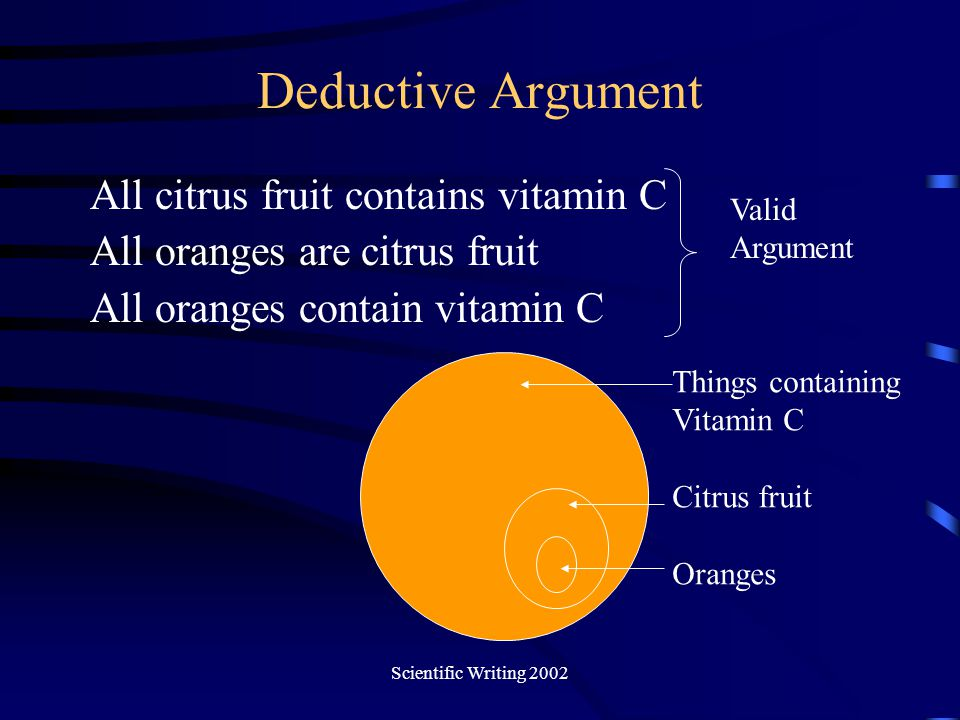 Scientific Writing 2002 Deductive Argument All citrus fruit contains vitamin C All oranges are citrus fruit All oranges contain vitamin C Things conta