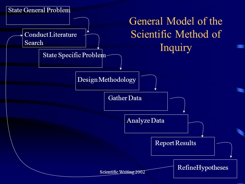 Scientific Writing 2002 Output of Each Step State General Problem: –Statement that stated general problems –Example: Will the universe expand forever.