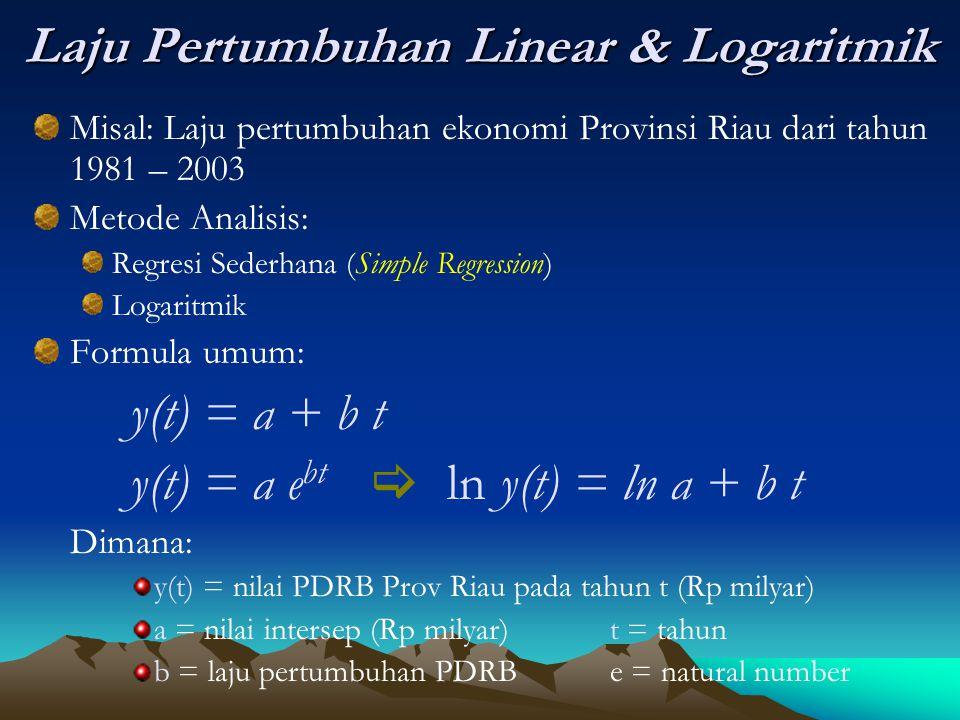 Laju Pertumbuhan Linear & Logaritmik Misal: Laju pertumbuhan ekonomi Provinsi Riau dari tahun 1981 – 2003 Metode Analisis: Regresi Sederhana (Simple R