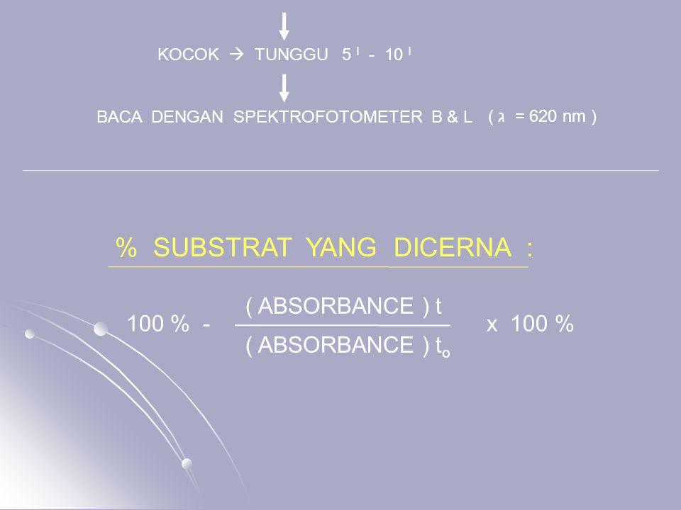 KOCOK  TUNGGU 5 I - 10 I BACA DENGAN SPEKTROFOTOMETER B & L ( ג = 620 nm ) % SUBSTRAT YANG DICERNA : 100 % - x 100 % ( ABSORBANCE ) t ( ABSORBANCE )