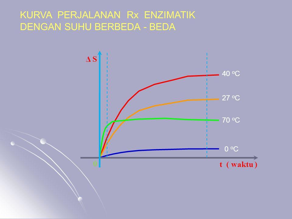 KURVA PERJALANAN Rx ENZIMATIK DENGAN SUHU BERBEDA - BEDA 0 o C 40 o C 27 o C 70 o C t ( waktu ) 0 Δ S