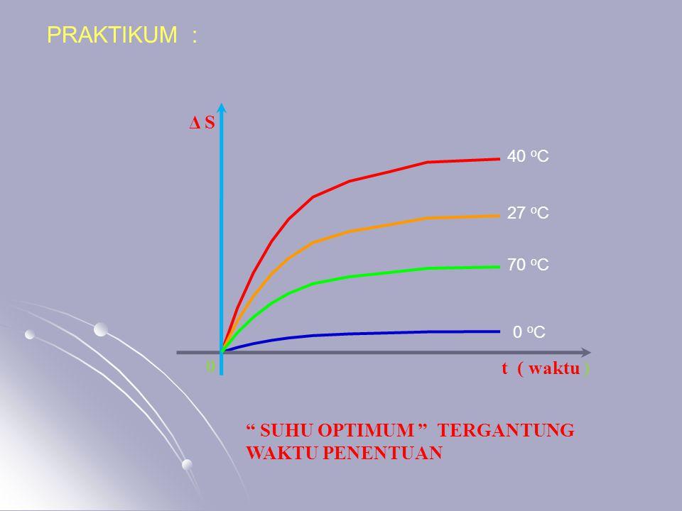 "PRAKTIKUM : 0 o C 40 o C 27 o C 70 o C t ( waktu ) 0 Δ S "" SUHU OPTIMUM "" TERGANTUNG WAKTU PENENTUAN"