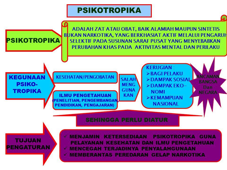 PSIKOTROPIKA KEGUNAAN PSIKO- TROPIKA KESEHATAN/PENGOBATAN ILMU PENGETAHUAN (PENELITIAN, PENGEMBANGAN, PENDIDIKAN, PENGAJARAN) SALAH MENG GUNA KAN KERU